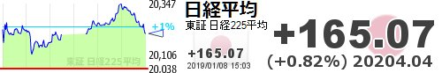 test ツイッターメディア - 【日経平均】+165.07 (+0.82%) 20204.04 https://t.co/PuhfJOKl4Shttps://t.co/YkdsseZQRb