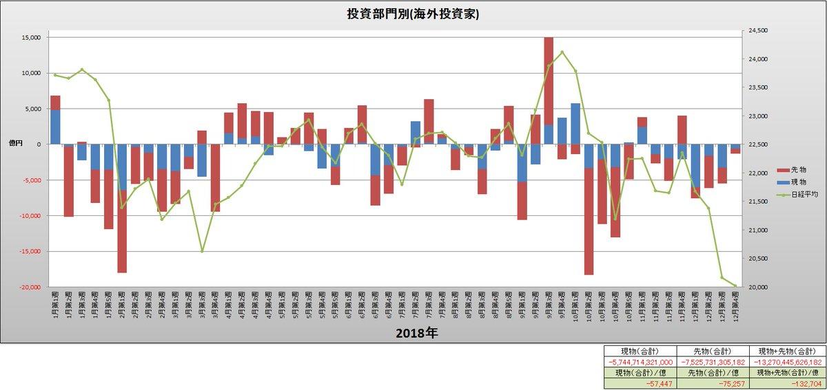 test ツイッターメディア - 投資部門別(海外投資家)と日経平均(週足)グラフ(2018年1月第1週~12月第4週) https://t.co/fq3xtZ9esP