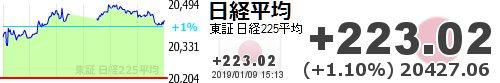 test ツイッターメディア - 【日経平均】+223.02 (+1.10%) 20427.06 https://t.co/PNhqcP0fnfhttps://t.co/YkdsseZQRb