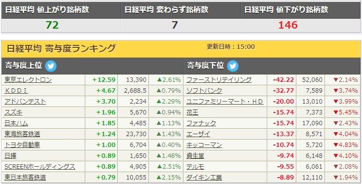 test ツイッターメディア - ■日経平均 寄与度ランキング大引 1/10※東京エレクトロンとKDDI堅いですねぇー https://t.co/WclQuZq9j6