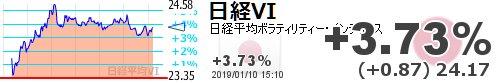 test ツイッターメディア - 【日経平均VI】+3.73% (+0.87) 24.17 https://t.co/IJajCC281Phttps://t.co/6xUCW8cDxl