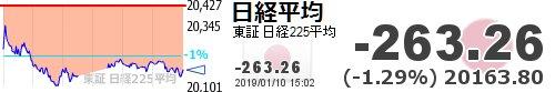 test ツイッターメディア - 【日経平均】-263.26 (-1.29%) 20163.80 https://t.co/FdH5WUIxTKhttps://t.co/YkdsseZQRb