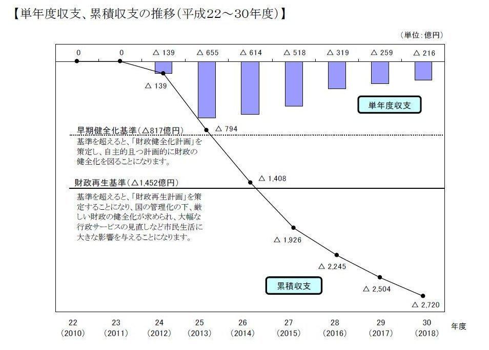 test ツイッターメディア - @molFIzXpgFDWK2z 大阪市が夕張になるところだったという資料を維新がよく引用していますが、公明党の辻市議の質疑に対し、財政局は実際にはそうはならないという答弁をしています。また、大阪市の財政指標は大阪府より健全です。これも、平成23年12月の橋下市長就任よりずっと以前に改善されています。 https://t.co/YZG9pLyhXt