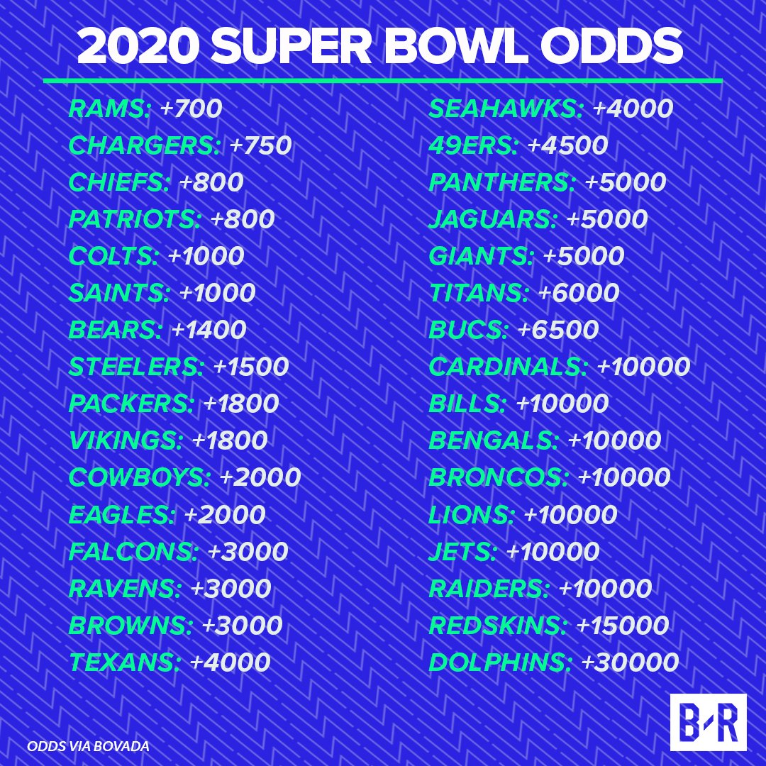 Bet To Win Super Bowl