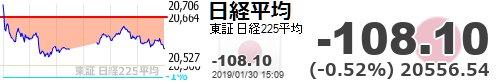 test ツイッターメディア - 【日経平均】-108.10 (-0.52%) 20556.54 https://t.co/e0xxqtLMlrhttps://t.co/6xUCW8cDxl