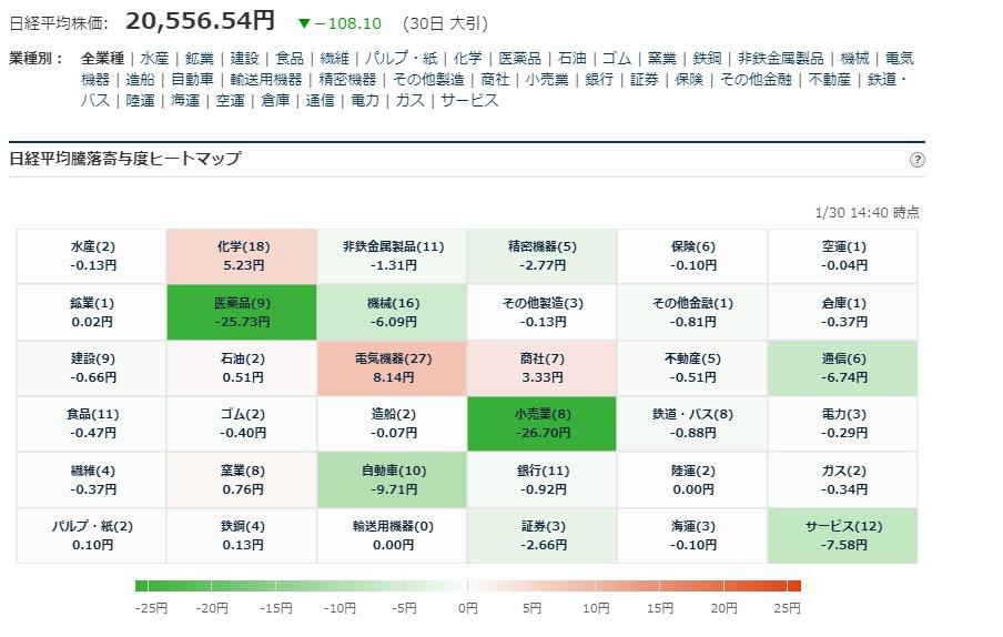 test ツイッターメディア - ■日経平均225寄与度ヒートマップ 大引  1/30大引お疲れ様でした。 https://t.co/F8HbXYuyYK