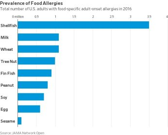 Image result for Adult-Onset Food Allergies wsj