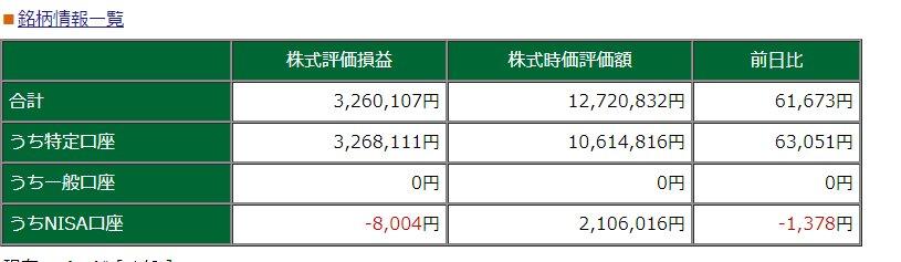 test ツイッターメディア - ●2月5日の #投資結果 はプラス5万円くらい。日経平均は下がりましたが、若干のプラス。#リート関連 と #リネットジャパン が自分の持っている株の中では強かったようです。他は目立ったトピックスなし。サンバイオがよったくらい。今は #個人投資家 は #見(ケン)がいいでしょうね。 https://t.co/3lAkcOZyAq
