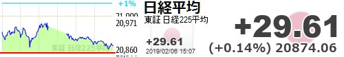 test ツイッターメディア - 【日経平均】+29.61 (+0.14%) 20874.06 https://t.co/YuZ4umtsz3https://t.co/YJ8dBayEtq