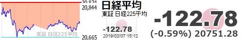 test ツイッターメディア - 【日経平均】-122.78 (-0.59%) 20751.28 https://t.co/Wk6PS5cYxehttps://t.co/6xUCW8cDxl