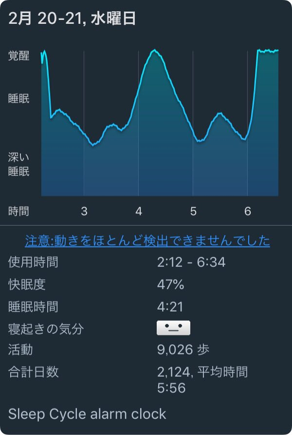 test ツイッターメディア - 自分の睡眠統計 iPhone版#SleepCycle の分析結果 https://t.co/WraBrHkr3Q https://t.co/sbBq3xI1bv