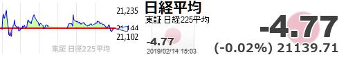 test ツイッターメディア - 【日経平均】-4.77 (-0.02%) 21139.71 https://t.co/MteZgTMXoKhttps://t.co/YkdsseZQRb