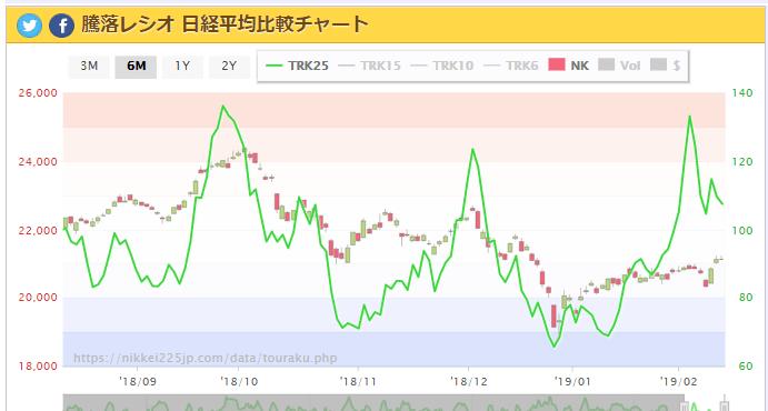 test ツイッターメディア - 騰落レシオ  日経平均チャート 6か月 2/14 https://t.co/cGvzmtOpbG