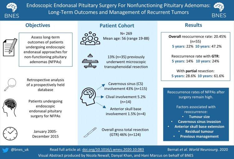 MedTweetorial: #Tweetorial Author: @bnes_uk  Type: #MedEd  Specialty: #Endo #Endocrinology #Neurosurgery #ENT Topics: #PituitaryAdenoma #Pituitary