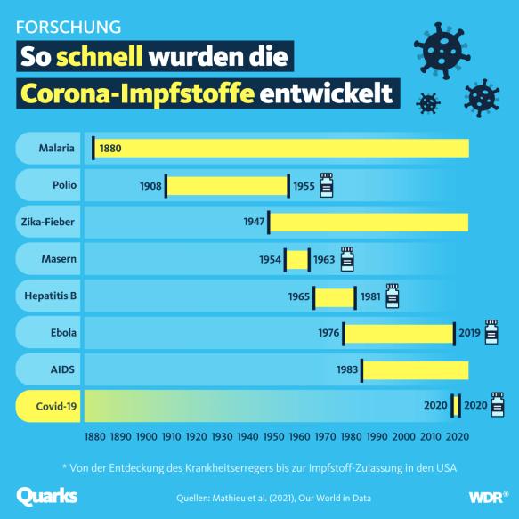 """Quarks on Twitter: """"Die Corona-Impfungen markieren in der Impfforschung  einen absoluten Rekord: Noch nie wurde innerhalb eines Jahres ein Erreger  entdeckt – und ein Impfstoff zugelassen.… https://t.co/yaXLWSppo9"""""""