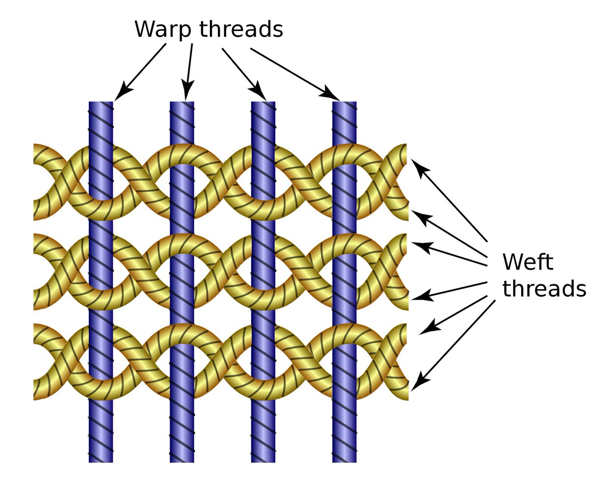 A gauze weave of the warp and weft threads. CC BY-SA 3.0 - KDS444 - Own work via Wikipedia