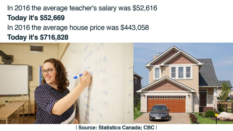psssssst... your party runs Ontario, froze teachers salaries, and handed over housing to developers https://t.co/FozWIXeM9X