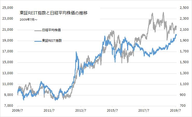 test ツイッターメディア - 日経平均と東証REIT指数の推移 https://t.co/jOhc53Id9t
