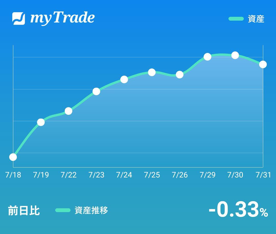 test ツイッターメディア - 個人的には日経平均の下げに比べれば良く耐えたという感じ。あとはFOMCなど乗り越えてからですね。7月も今日で終わり、皆さんお疲れ様でしたー。 #myTrade https://t.co/Xh15xOeKqi