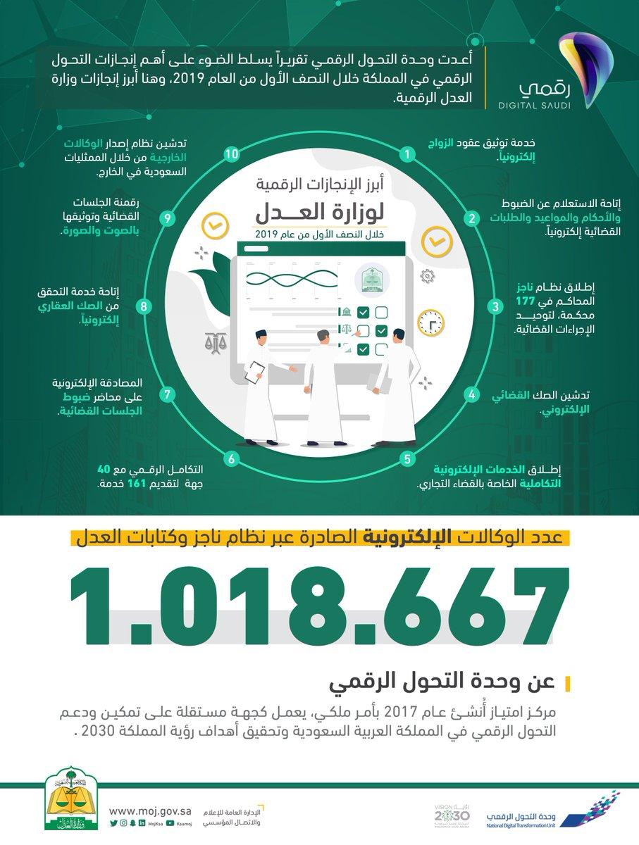 وزارة العدل Twitterissa التحول الرقمي أبرز الإنجازات الرقمية