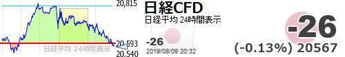 test ツイッターメディア - 永久に下げるんやな(笑)ショート耐えてた人おめでとう【日経平均CFD #日経CFD】-26 (-0.13%) 20567 https://t.co/N99sDzErGahttps://t.co/3UmdL6vfJ8