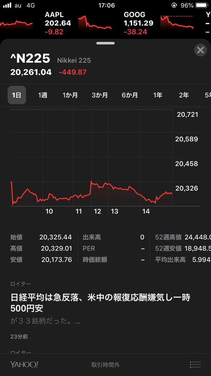 test ツイッターメディア - 日経平均株価露骨に下がってるな株トレーダーさん大丈夫かな、、、素人目でも、下がってるのがはっきりわかるな https://t.co/6y9sHcVHIu