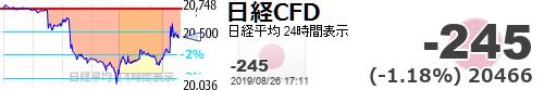 test ツイッターメディア - 【日経平均CFD #日経CFD】-245 (-1.18%) 20466 https://t.co/cZL1dLDGInhttps://t.co/qBziDQmT5w