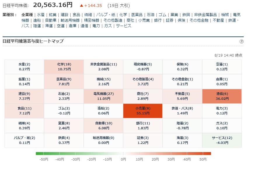 test ツイッターメディア - ■日経平均225寄与度ヒートマップ 大引 8/19大引 お疲れ様でした. https://t.co/97LvskSrd9