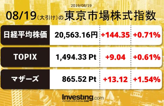 test ツイッターメディア - 2019年8月19日の東京市場株式指数【大引け】日経平均:20,563.16TOPIX:1,494.33マザーズ指数:865.52 https://t.co/Q303H0apOB