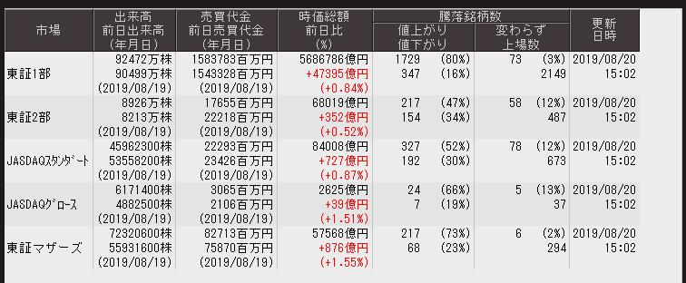 test ツイッターメディア - ■東京証券取引所 各市場出来高等大引 8/20東証1部の値上がり銘柄は80%マザーズ市場の値上がり銘柄は73%と割と強気なのですがソフトバンクG,ファーストリテ,が弱いので日経平均よりもTOPIXの方が強い相場でした出来高は東証一部は少ないですがマザース市場は割と増えた模様 https://t.co/P4Lcatx92s