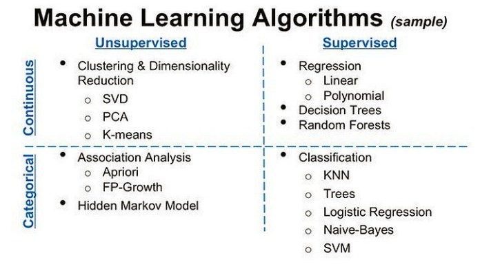 test Twitter Media - Excellent review of Unsupervised Learning methods — it is used mainly to discover patterns and detect outliers in data today, but could lead to general-purpose #AI tomorrow: https://t.co/SAdr8zxWLo by @meheller ———— #BigData #DataScience #DeepLearning #MachineLearning #Algorithms https://t.co/757Ypxkqtd