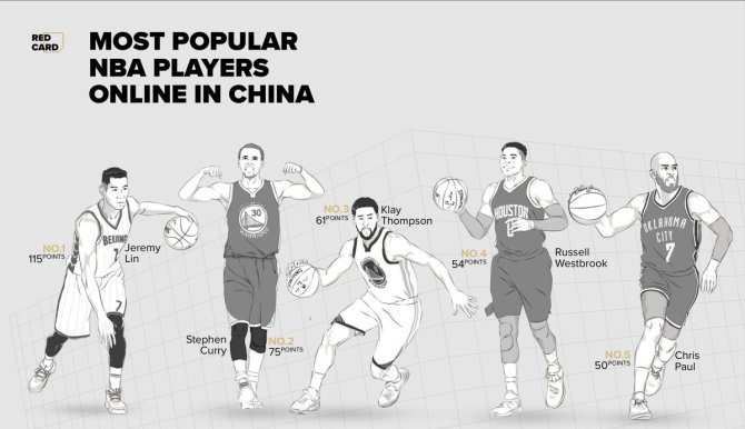 The Top 5 NBA Players online in China:  1: @JLin7 2: @StephenCurry30 3: @KlayThompson 4: @russwest44 5: @CP3  Read the full report here: https://t.co/t4mRD29oww  #NBARedCard19 #JLin