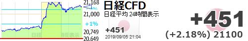 test ツイッターメディア - 【日経平均CFD #日経CFD】+451 (+2.18%) 21100 https://t.co/1lPrTKxI8yhttps://t.co/EWlRIXur2I今日の利確間違い?
