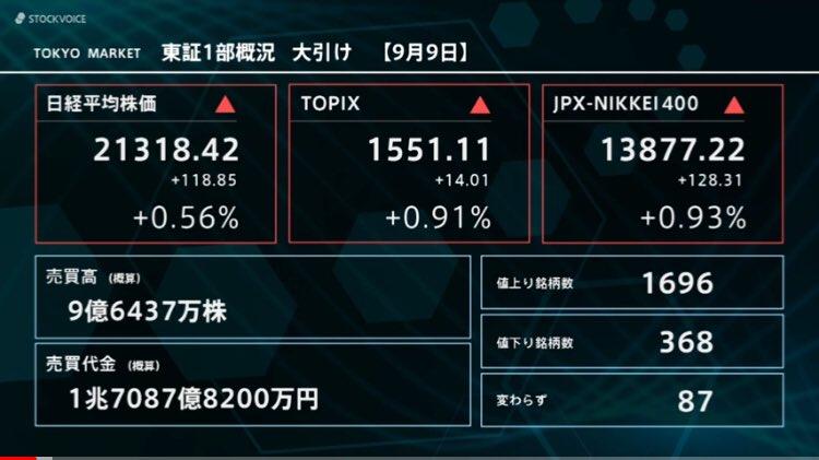 test ツイッターメディア - 今日の東京株式市場日経平均は今年2回目の5日続伸‼️118円85銭高の21,318円42銭で終了。明日上がれば今年初の6日続伸になります。今週は「東京ゲームショー」でサプライズ期待でゲーセク株が期待で上がり、そこから「メジャーSQ」で買い戻しで爆上げと期待!不安要素はドル円相場だけかな。 https://t.co/BMpVO4dcPk