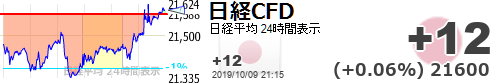 test ツイッターメディア - 岐阜さん、利確しないでよ【日経平均CFD #日経CFD】+12 (+0.06%) 21600 https://t.co/dEqvakcjtMhttps://t.co/wqdk1Xxf25