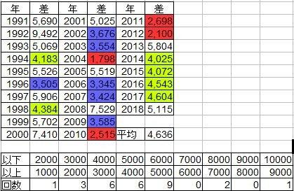 test ツイッターメディア - 日経平均株価28年間の1年間の平均値幅は4636円。値幅1000~2000円は1798・2100・2515・2698円の4回。残り24回は3000円以上。今年ここまで値幅2746円。今年もし最高値22,308とした場合、3500円程度の差がでるとしたら最安値18800円。 https://t.co/zilCepkrZs