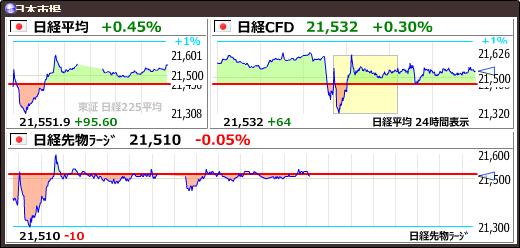 test ツイッターメディア - 【日経平均CFD #日経CFD】+66 (+0.31%) 21534 https://t.co/cs4L6v8DEyhttps://t.co/ptm1uUunBB
