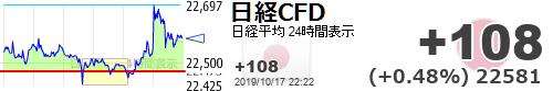 test ツイッターメディア - 【日経平均CFD #日経CFD】+108 (+0.48%) 22581 https://t.co/lRzXvneQDQhttps://t.co/OKd3tJPhR1