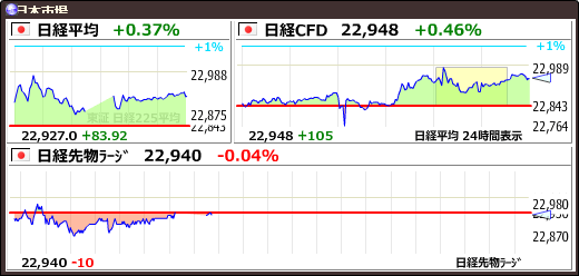 test ツイッターメディア - 【日経平均】+83.92 (+0.37%) 22927.04 https://t.co/PtpUHNFJMZhttps://t.co/UO9qQVtdyf