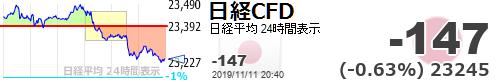 test ツイッターメディア - 【日経平均CFD #日経CFD】-147 (-0.63%) 23245 https://t.co/i36L0cPsoHhttps://t.co/EWlRIXur2Iギョ‼️