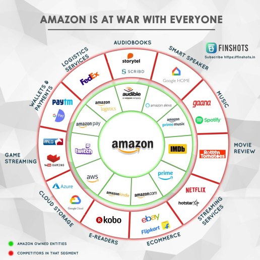 An infographic explaining Amazon's Businesses by Finshots