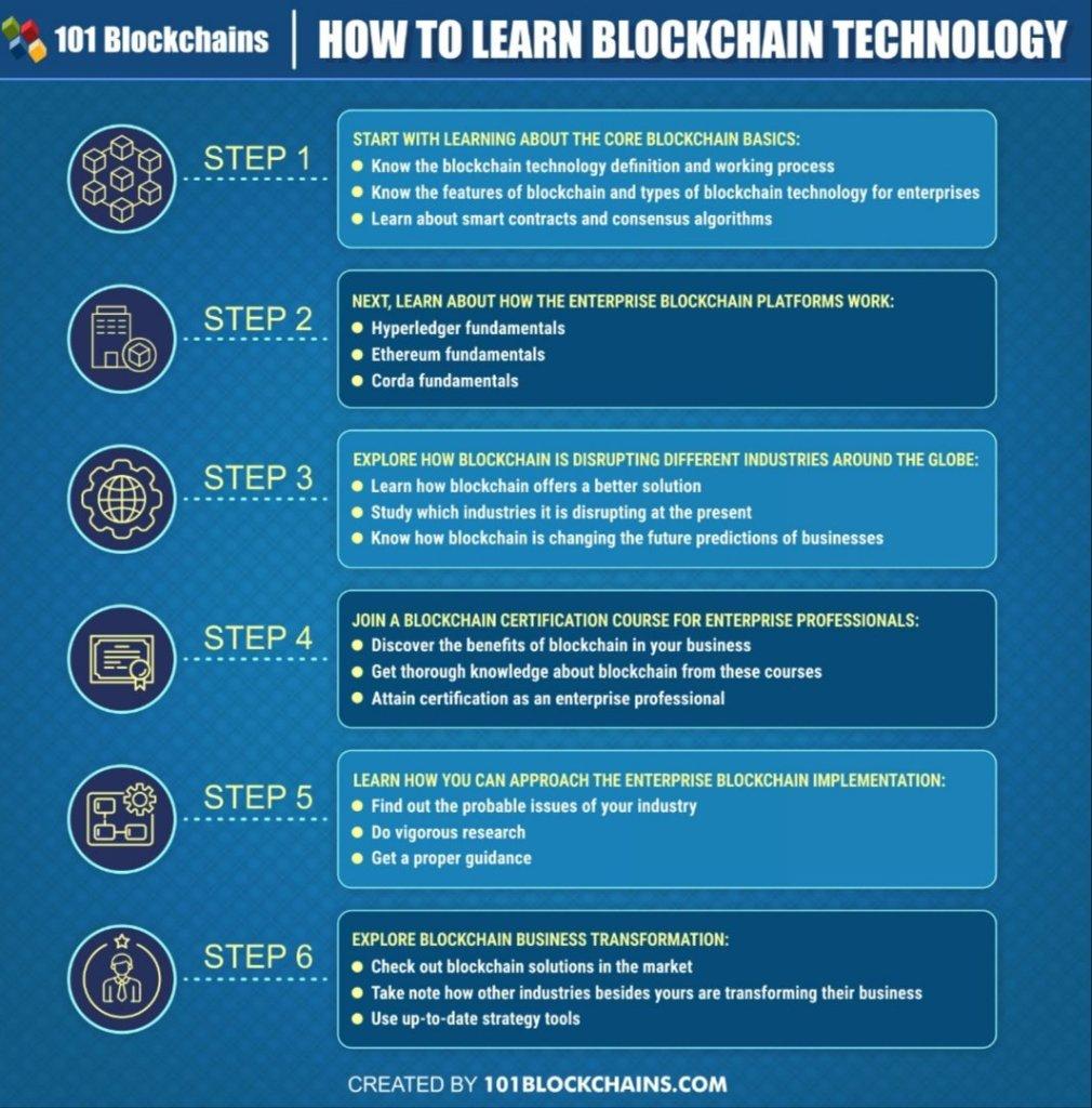 How to learn #blockchaintechnology ... Via @101Blockchains #blockchain #Infograp... 22