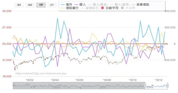 test ツイッターメディア - 投資主体別売買状況 日経平均比較チャート https://t.co/YgsONkAoIr https://t.co/FN1SwgsNW1