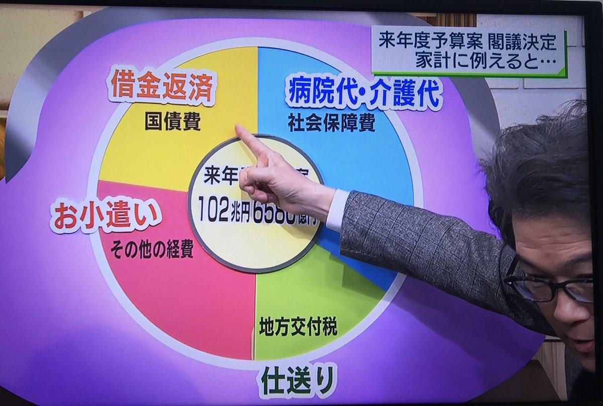 test ツイッターメディア - NHK、ニュースウオッチ9。「来年度予算案 家計に例えると」って、毎年やってるけど、家計に例える必要があるの?「馬鹿向けに分かりやすく」という意図なのか、作り手自身が馬鹿なのか。社会保障費・地方交付税・国債費以外をざっくり「お小遣い」って、本気でアホなの? https://t.co/y4ZGvNi4zH