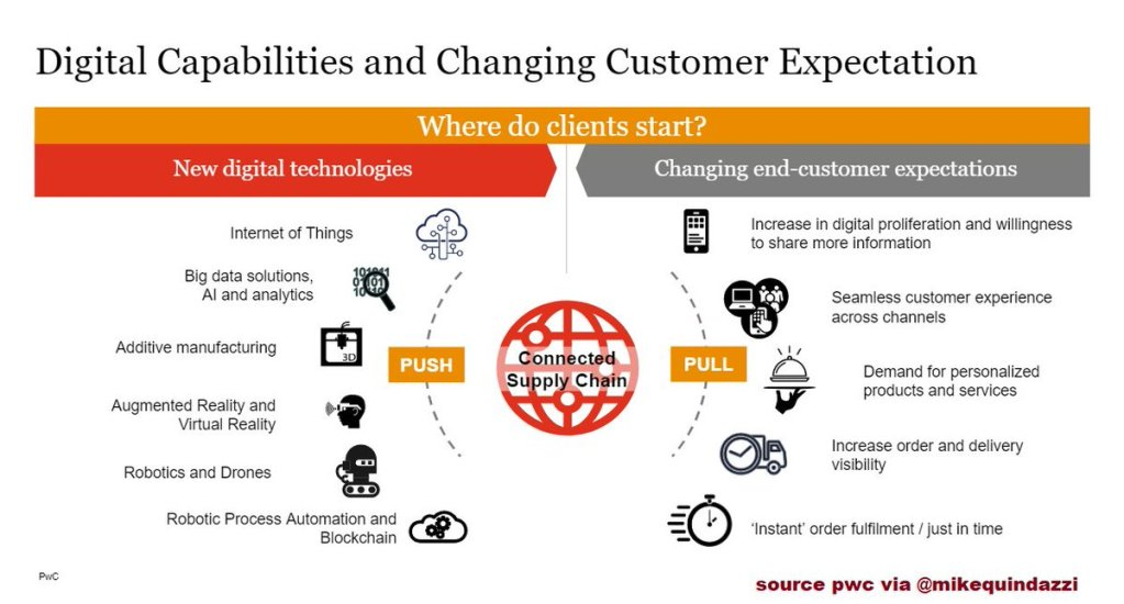8 #EmergingTechnologies shifting #CustomerExperience expectations >>> #... 19
