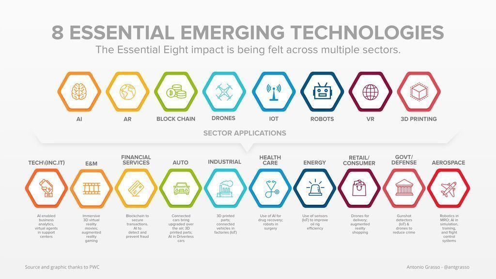 Emerging Technologies are impacting multiple sectors. Discover the essential eig... 13
