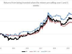 Despite 10% Crash, Bitcoin Price Still Has This Key Silver Lining