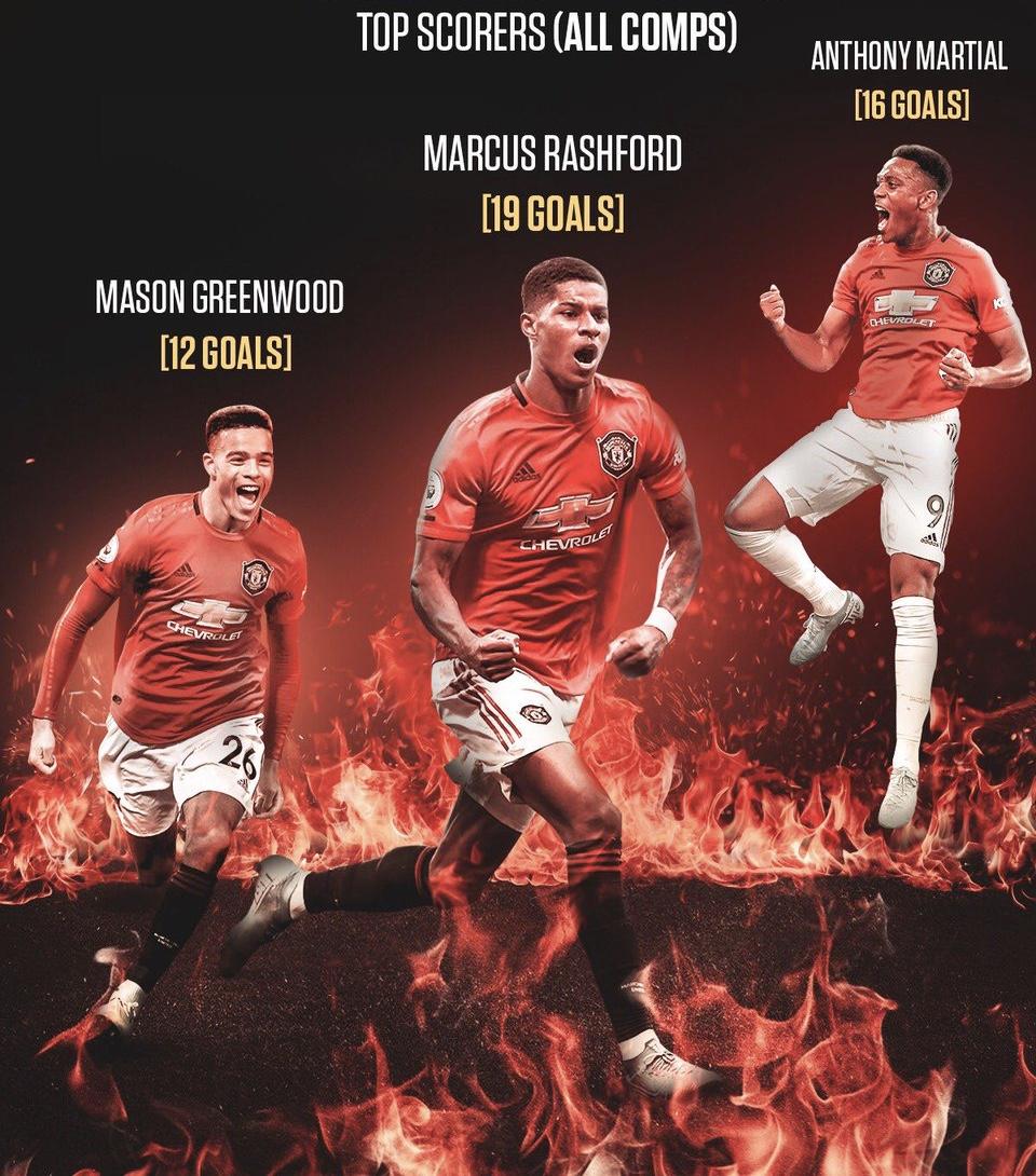 "Man United in Pidgin on Twitter: ""People wey don score pass for #mufc this  season. - Marcus Rashford - Anthony Martial - Mason Greenwood #MUIP🦍… """