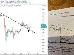 Bitcoin Price Still Following Exact Pattern That Marked 2018's $3,000 Bottom