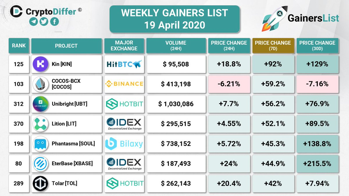 WEEKLY GAINERS LIST 19 April 2020  $KIN +92% $COCOS +59.2% $UBT +56.2% $LIT +52.... 1